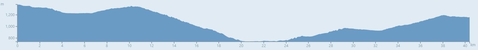Assise - Monte Sant'Angelo à vélo - Étape 10 - Profil du dénivelé