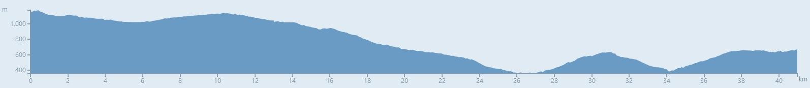 Assise - Monte Sant'Angelo à vélo - Étape 11 - Profil du dénivelé