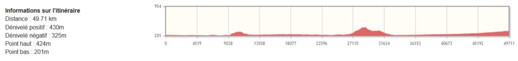 Assise - Monte Sant'Angelo à vélo - Etape 15 - Profil du dénivelé