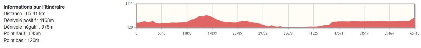 Assise - Monte Sant'Angelo à vélo - Etape 02 - Profil du dénivelé