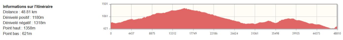 Assise - Monte Sant'Angelo à vélo - Étape 04 - Profil du dénivelé
