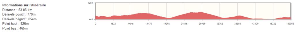 Assise - Monte Sant'Angelo à vélo - étape 15 - Profil du dénivelé